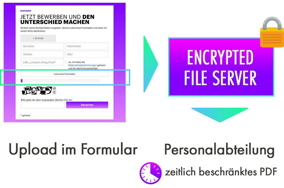 Upload im Formular sendet die Datei direkt in den verschlüsselten Data-Server